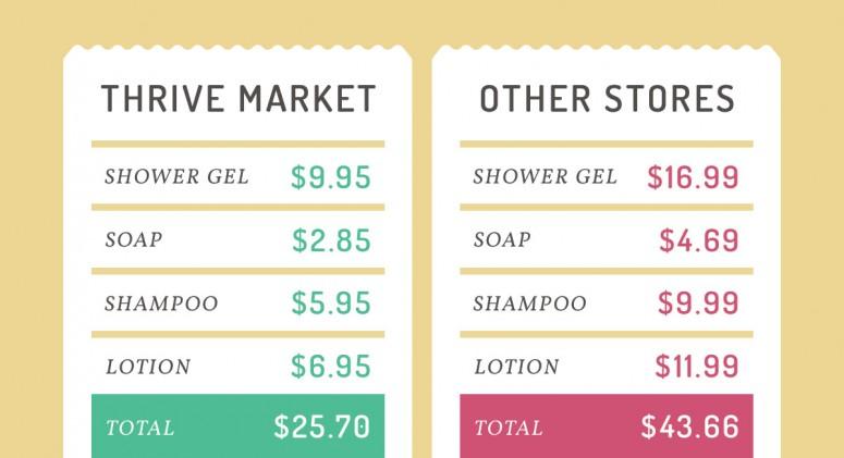 Price Check: Save Money on Bathroom Essentials
