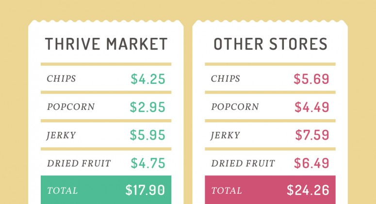 Price Check: See How Much You'll Save On Snacks