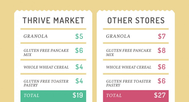 Price Check: See How Much You'll Save On Breakfast