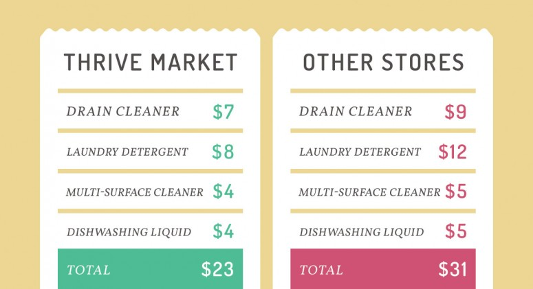 Price Check: See How Much You'll Save On Green Cleaning Supplies