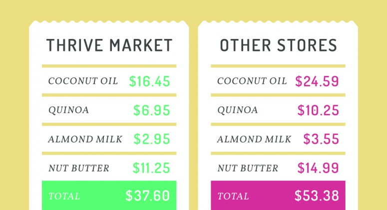 Price Check: See How Much You'll Save On Pantry Staples