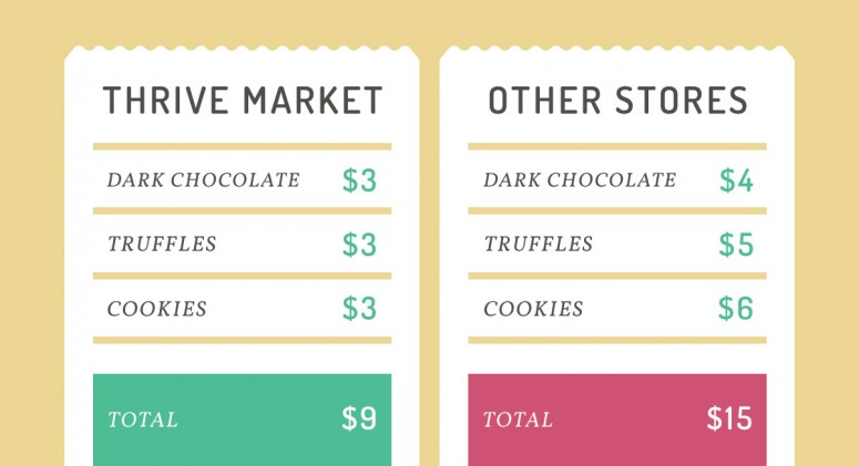 Price Check: See How Much You'll Save on Sweet Treats