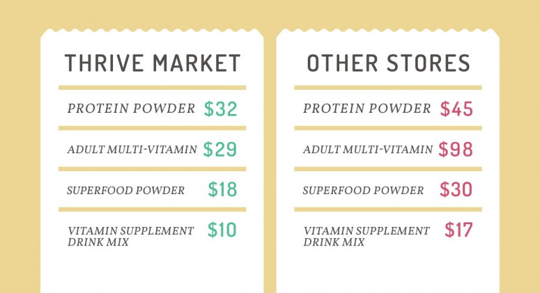 Price Check: See How Much You'll Save On Vitamins and Supplements