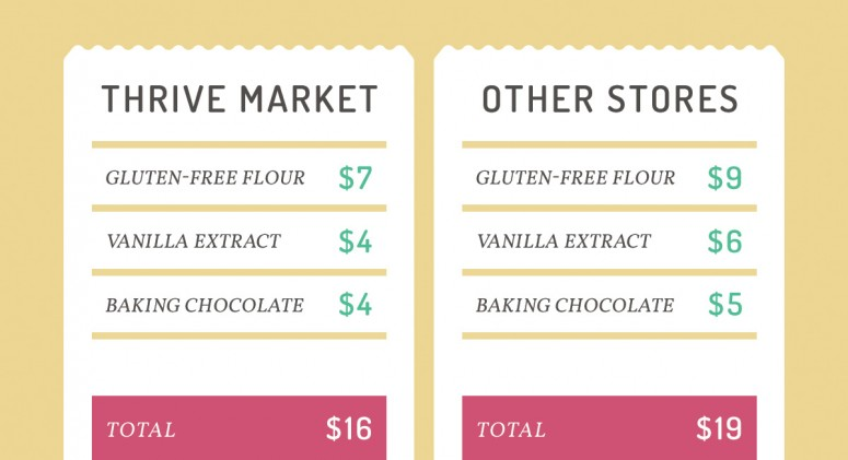 Price Check: See How Much You'll Save on Baking Essentials