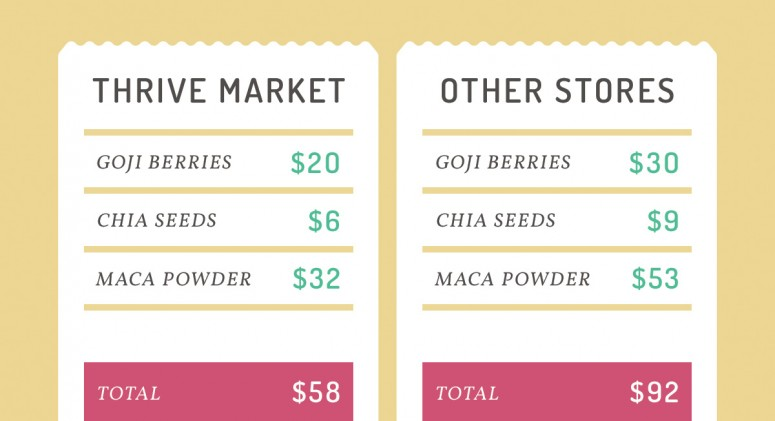 Price Check: See How Much You'll Save on Superfoods