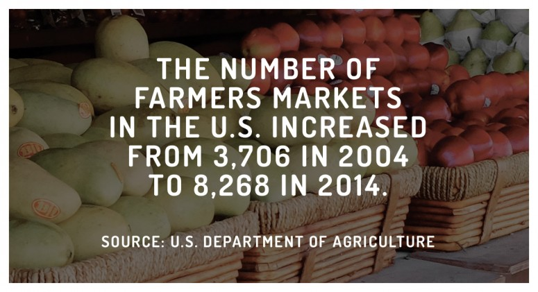 Staggering Statistic: The Incredible Explosion of Farmers Markets