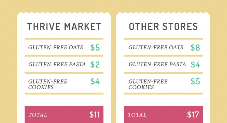 Price Check: See How Much You'll Save on Gluten-Free Essentials