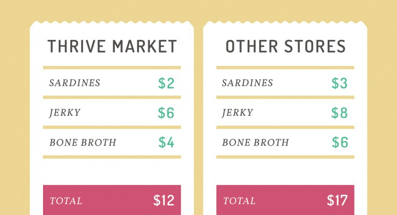 Price Check: See How Much You'll Save on Paleo Pantry Staples