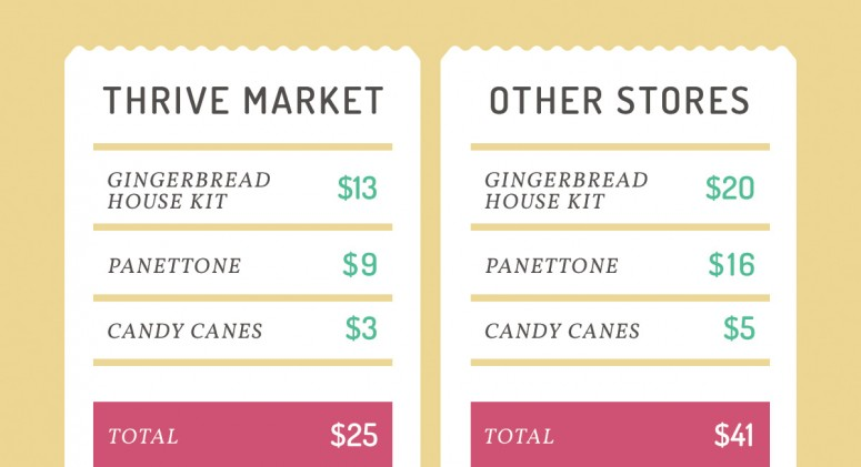 Price Check: See How Much You'll Save on Holiday Treats