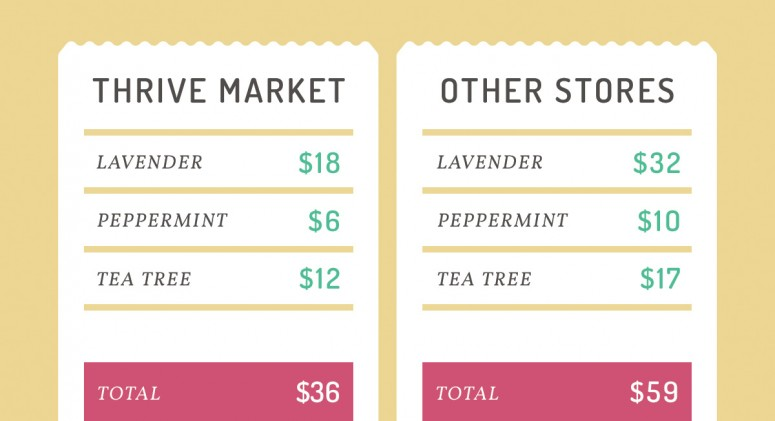 Price Check: See How Much You'll Save on Essential Oils