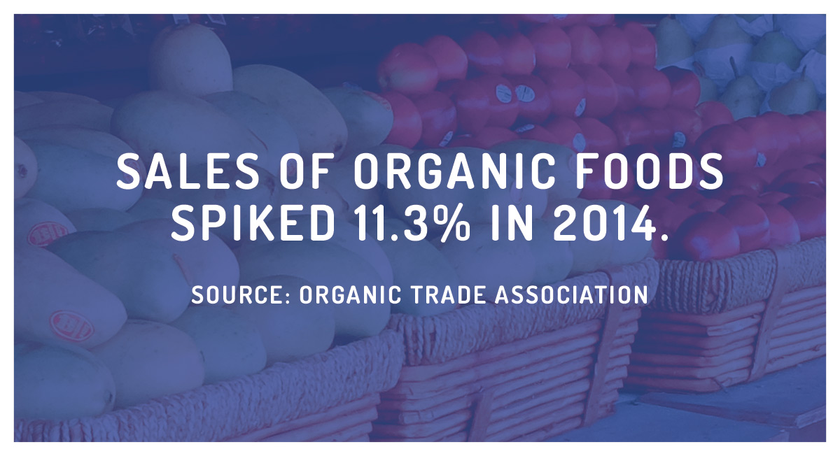 Staggering Statistic: This Fact About Organic Food Sales Is Actually Really Encouraging