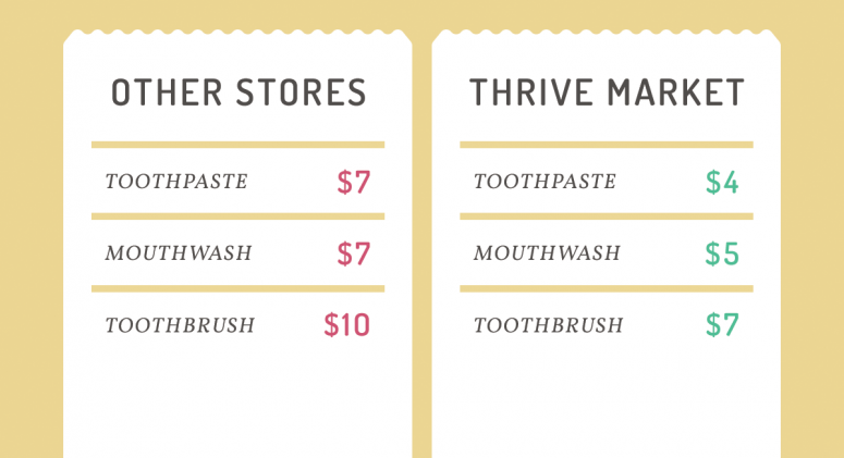 Save Money on Dental Care Products