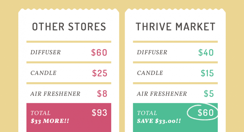 Save Money on Home Fragrance