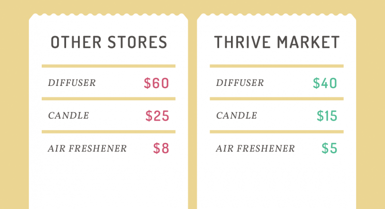 Save Money on Home Fragrance