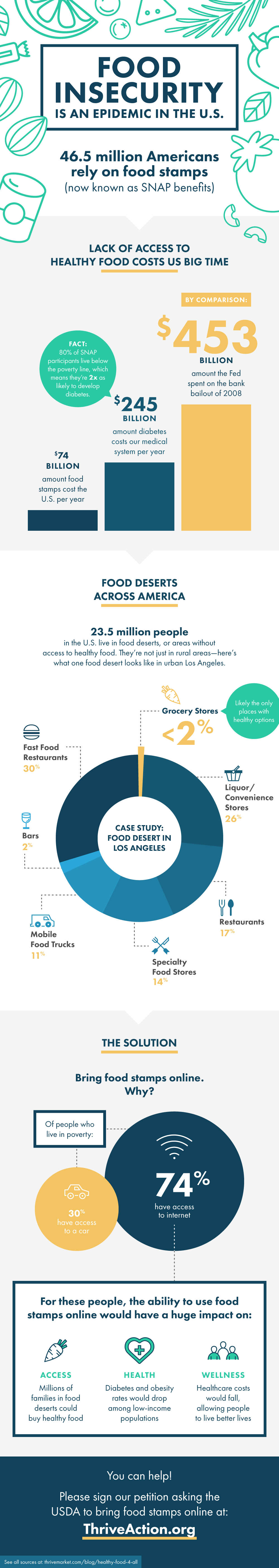 Can i buy healthy food online - Snap Infograph V10