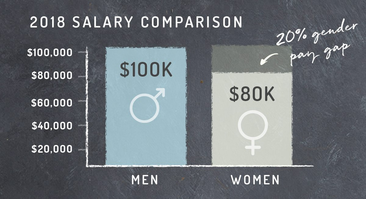 Equal Pay Day - Wage Gap